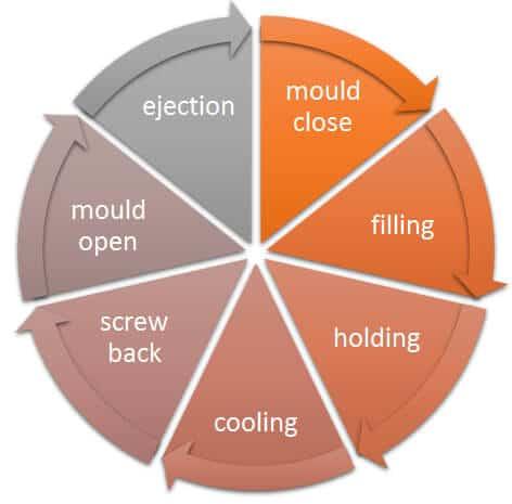 molding cycle